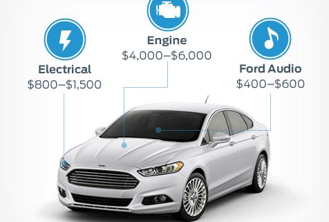 Car Manufacturer's Warranty: Coverage & Limitations